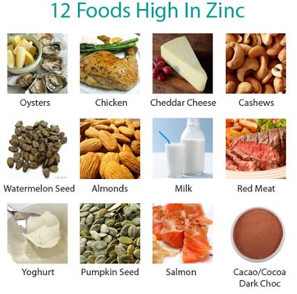 Foods that help raise testosterone levels